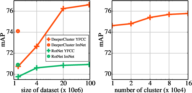 Figure 1 for Leveraging Large-Scale Uncurated Data for Unsupervised Pre-training of Visual Features