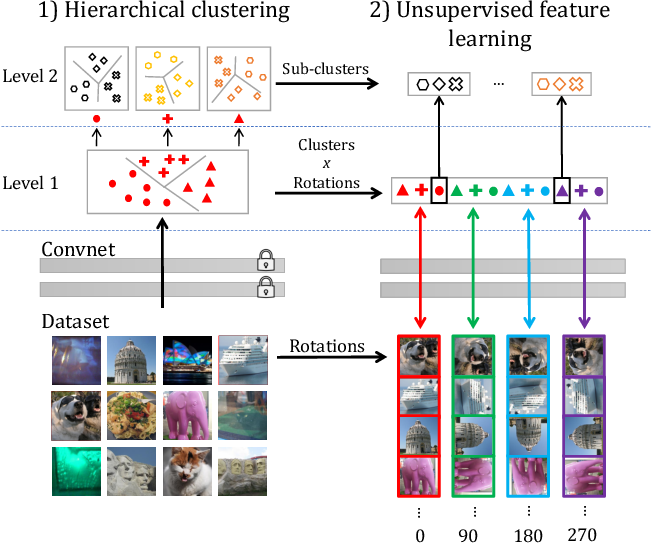 Figure 3 for Leveraging Large-Scale Uncurated Data for Unsupervised Pre-training of Visual Features
