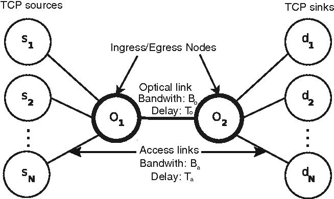 Using multiple per egress burstifiers for enhanced TCP