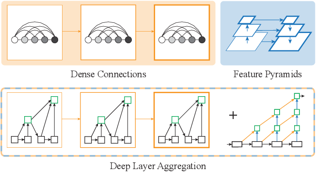 Figure 1 for Deep Layer Aggregation