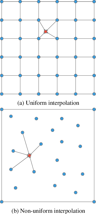Figure 1 for Interpolating Points on a Non-Uniform Grid using a Mixture of Gaussians
