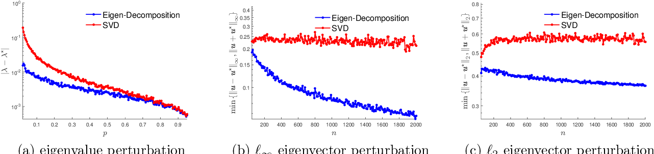 Figure 3 for Asymmetry Helps: Eigenvalue and Eigenvector Analyses of Asymmetrically Perturbed Low-Rank Matrices