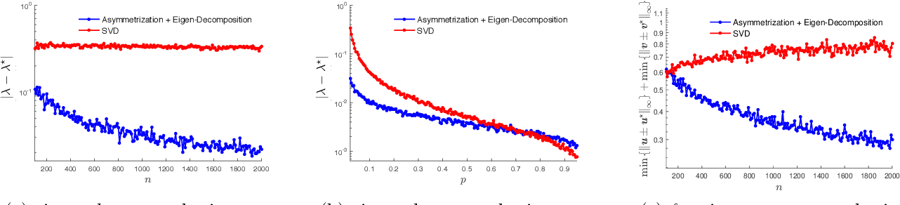 Figure 4 for Asymmetry Helps: Eigenvalue and Eigenvector Analyses of Asymmetrically Perturbed Low-Rank Matrices