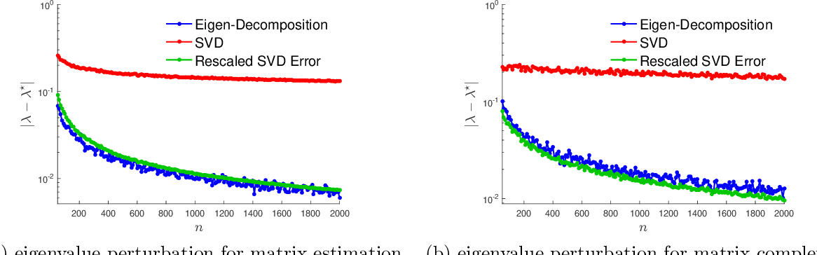Figure 1 for Asymmetry Helps: Eigenvalue and Eigenvector Analyses of Asymmetrically Perturbed Low-Rank Matrices