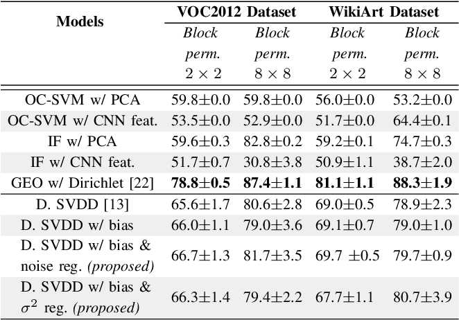 Figure 4 for Simple and Effective Prevention of Mode Collapse in Deep One-Class Classification