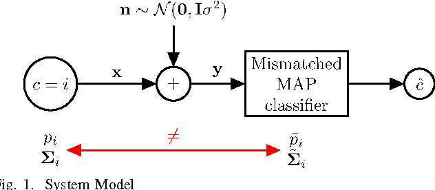 Figure 1 for Mismatch in the Classification of Linear Subspaces: Sufficient Conditions for Reliable Classification