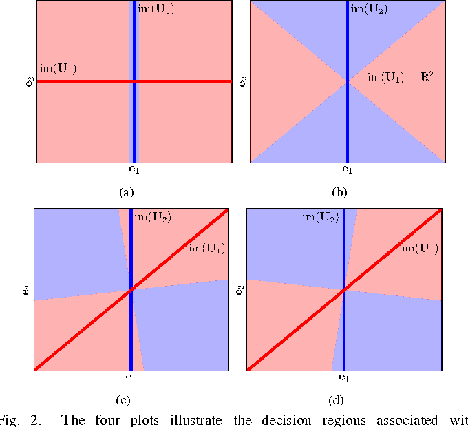 Figure 2 for Mismatch in the Classification of Linear Subspaces: Sufficient Conditions for Reliable Classification