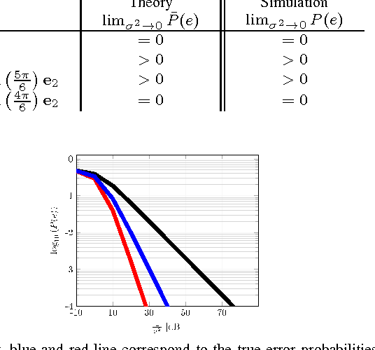 Figure 4 for Mismatch in the Classification of Linear Subspaces: Sufficient Conditions for Reliable Classification
