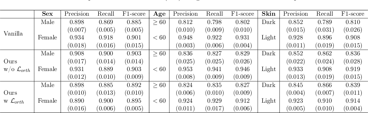 Figure 2 for Estimating and Improving Fairness with Adversarial Learning