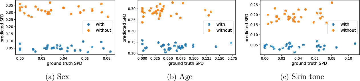 Figure 4 for Estimating and Improving Fairness with Adversarial Learning
