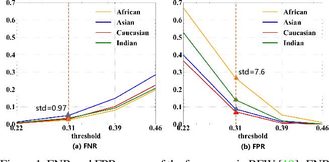 Figure 1 for Consistent Instance False Positive Improves Fairness in Face Recognition