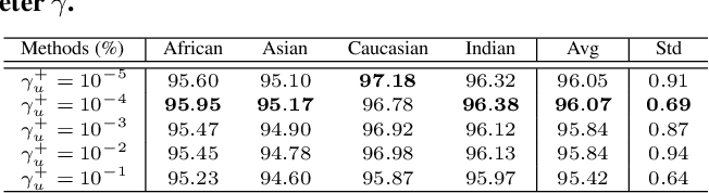 Figure 2 for Consistent Instance False Positive Improves Fairness in Face Recognition