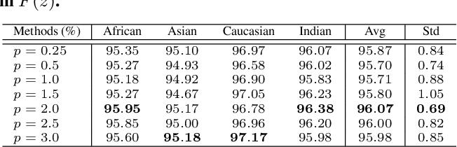 Figure 4 for Consistent Instance False Positive Improves Fairness in Face Recognition