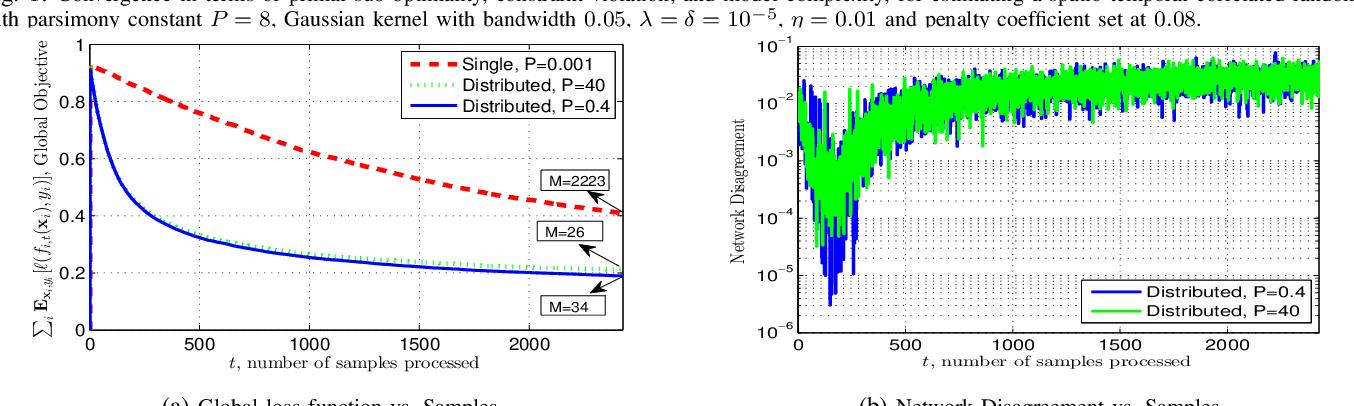 Figure 2 for Adaptive Kernel Learning in Heterogeneous Networks