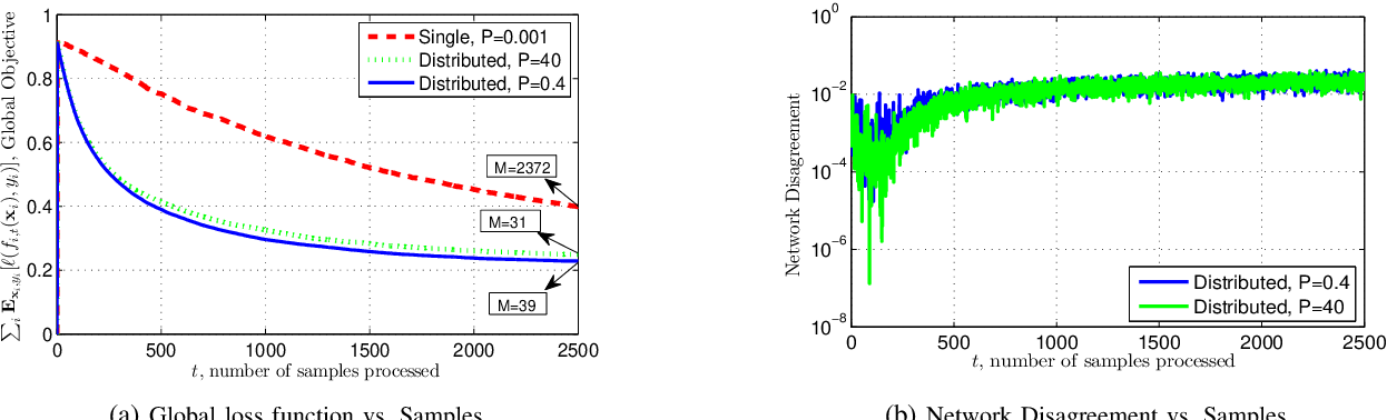 Figure 3 for Adaptive Kernel Learning in Heterogeneous Networks