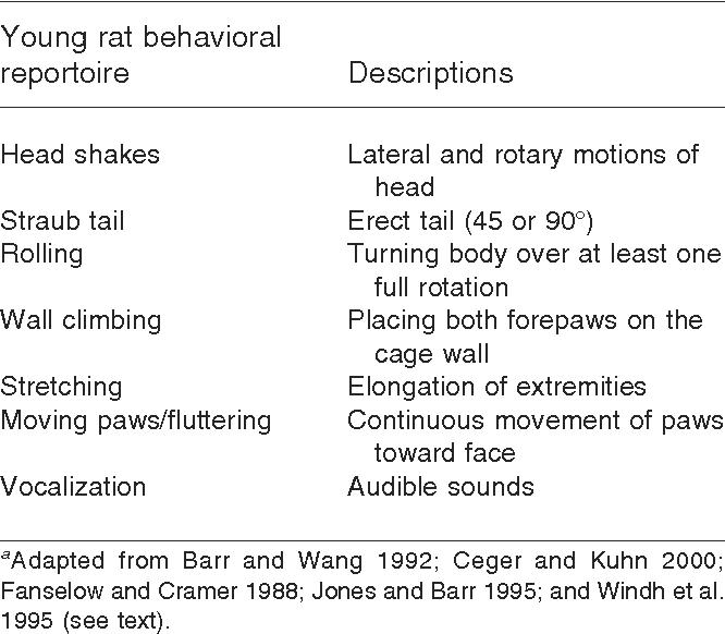 Table 1 from Neonatal animal models of opiate withdrawal