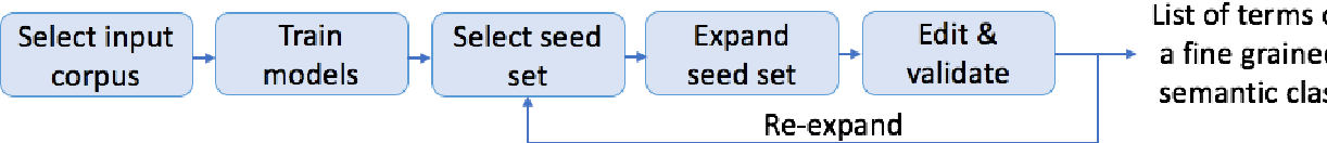 Figure 2 for Term Set Expansion based on Multi-Context Term Embeddings: an End-to-end Workflow