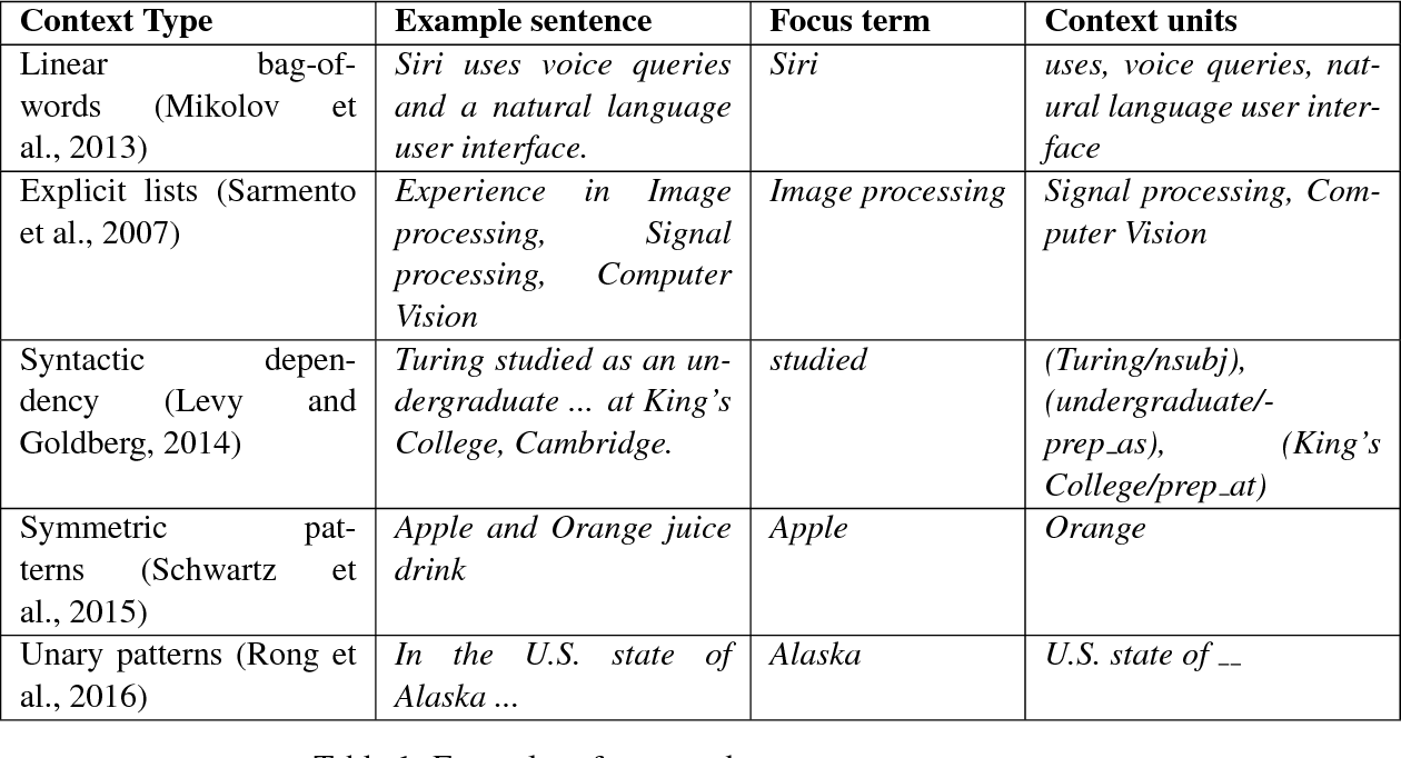 Figure 1 for Term Set Expansion based on Multi-Context Term Embeddings: an End-to-end Workflow