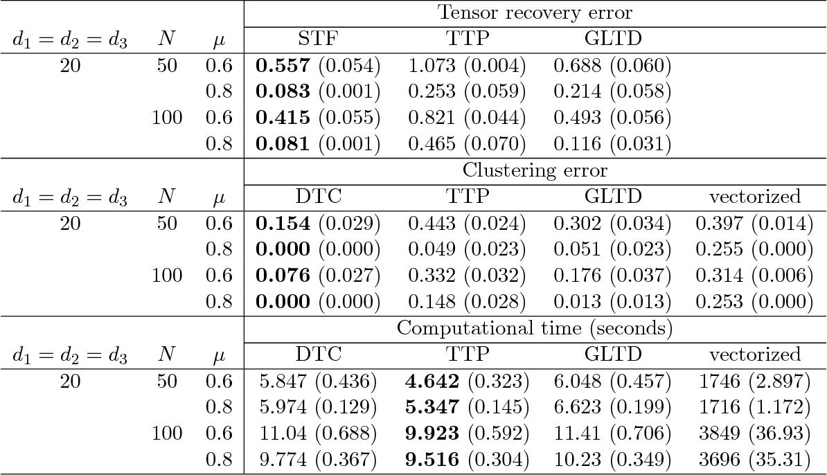 Figure 4 for Dynamic Tensor Clustering