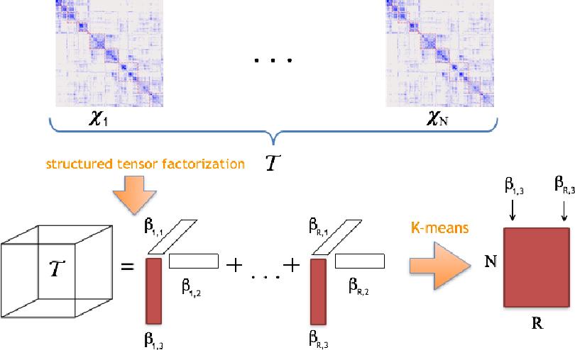 Figure 1 for Dynamic Tensor Clustering