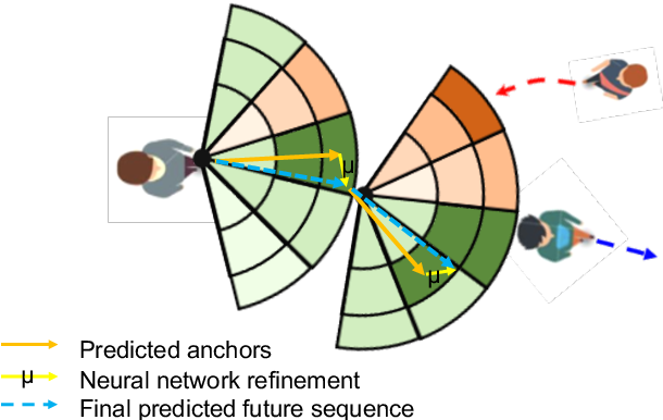 Figure 1 for Interpretable Social Anchors for Human Trajectory Forecasting in Crowds
