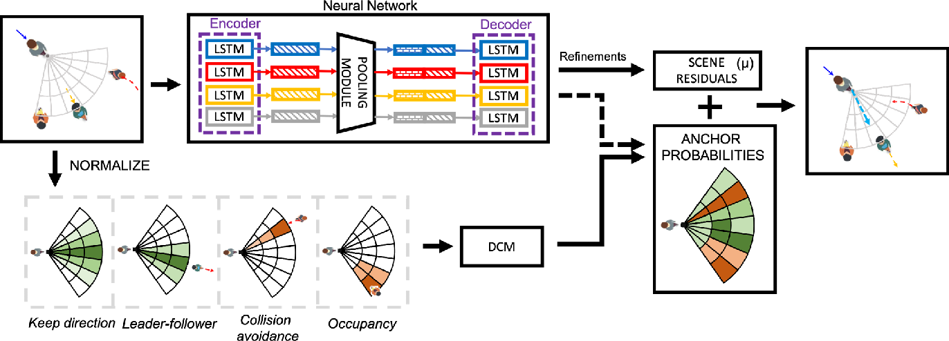 Figure 3 for Interpretable Social Anchors for Human Trajectory Forecasting in Crowds