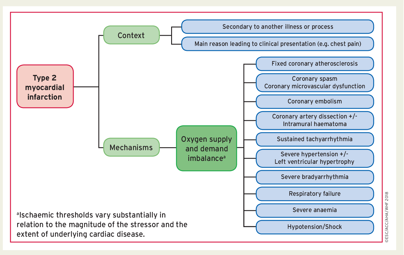 Figure 4 from Fourth universal definition of myocardial infarction