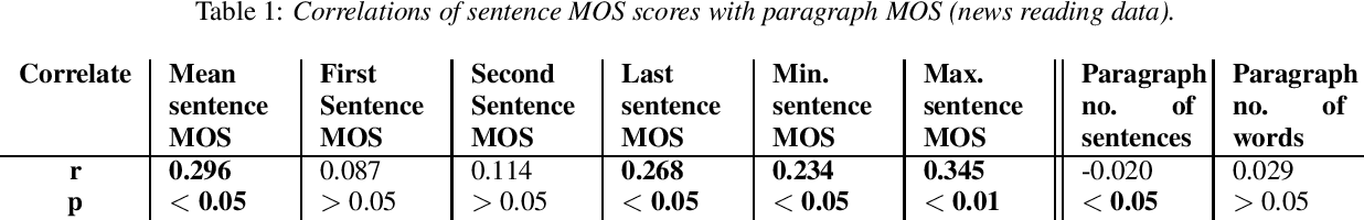 Figure 2 for Evaluating Long-form Text-to-Speech: Comparing the Ratings of Sentences and Paragraphs