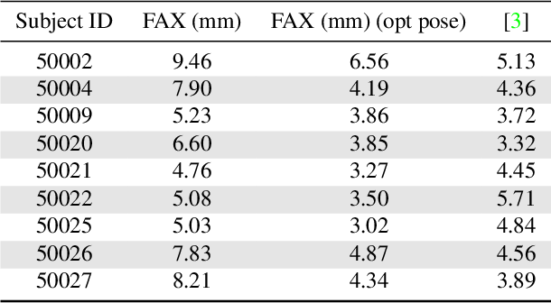 Figure 1 for FACSIMILE: Fast and Accurate Scans From an Image in Less Than a Second