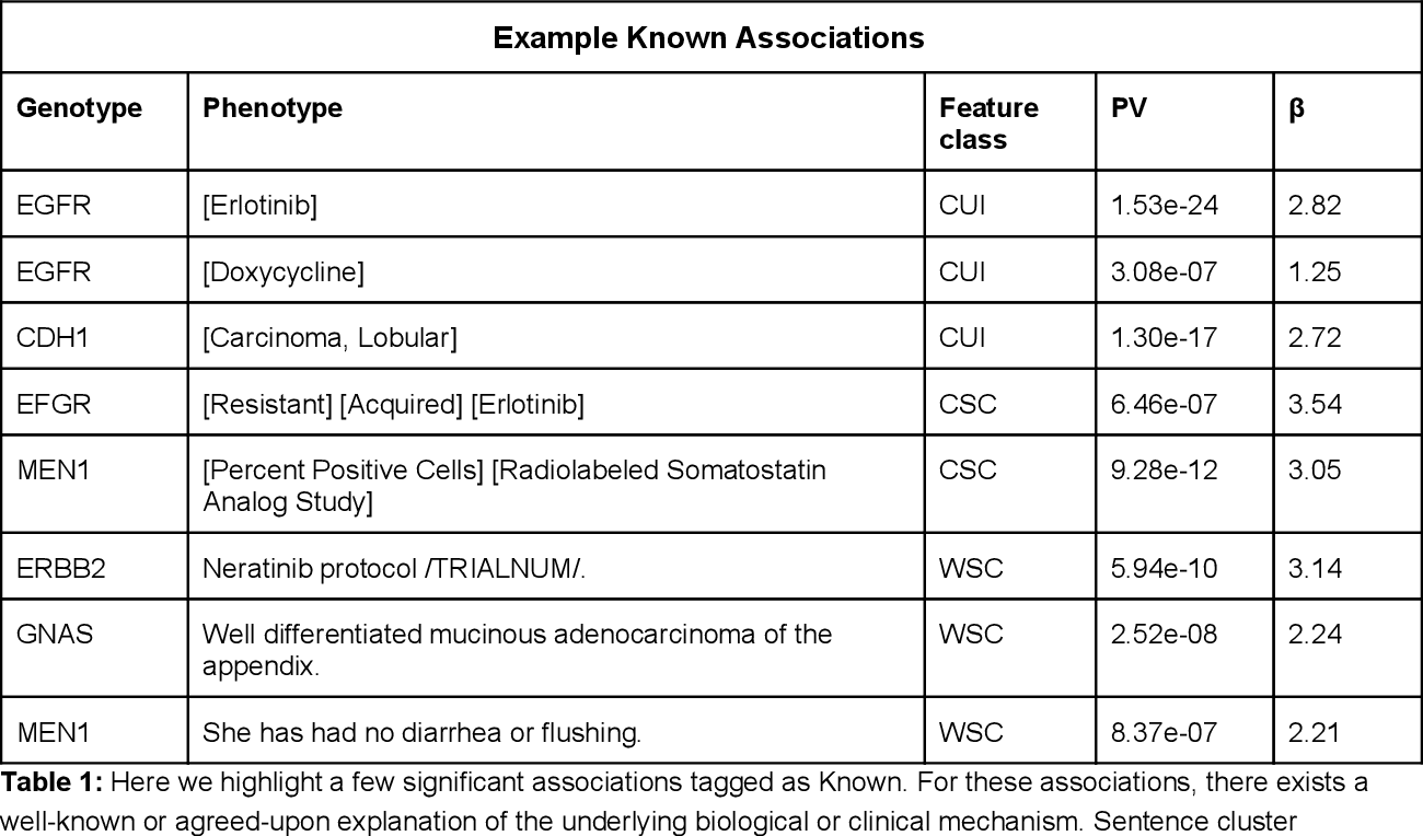 Figure 2 for Unsupervised Extraction of Phenotypes from Cancer Clinical Notes for Association Studies