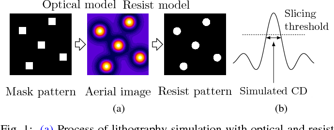 Figure 1 for Data Efficient Lithography Modeling with Transfer Learning and Active Data Selection