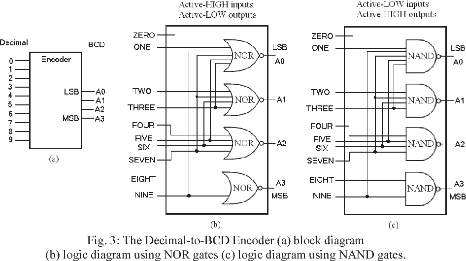 Figure 3 From D3 Design And Simulation Of Novel Single Electron