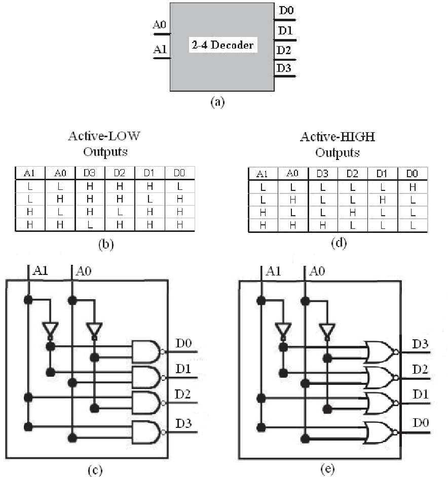 Wrg 2570 Logic Diagram Of 2 To 4 Decoder