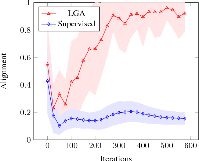 Figure 4 for Semi-Supervised Learning by Label Gradient Alignment
