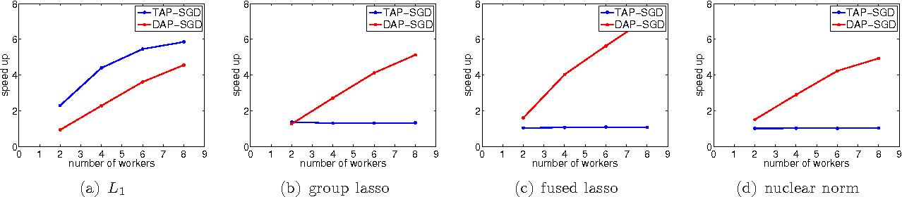 Figure 2 for Make Workers Work Harder: Decoupled Asynchronous Proximal Stochastic Gradient Descent