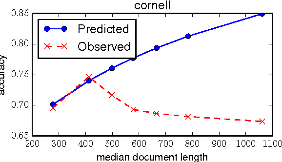 Figure 1 for Unsupervised Learning for Lexicon-Based Classification