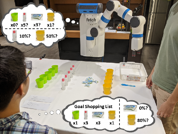 Figure 1 for Getting to Know One Another: Calibrating Intent, Capabilities and Trust for Human-Robot Collaboration