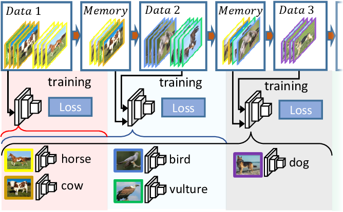Figure 1 for Memory Efficient Class-Incremental Learning for Image Classification