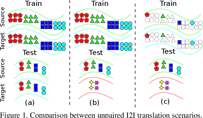 Figure 1 for Semi-supervised Learning for Few-shot Image-to-Image Translation