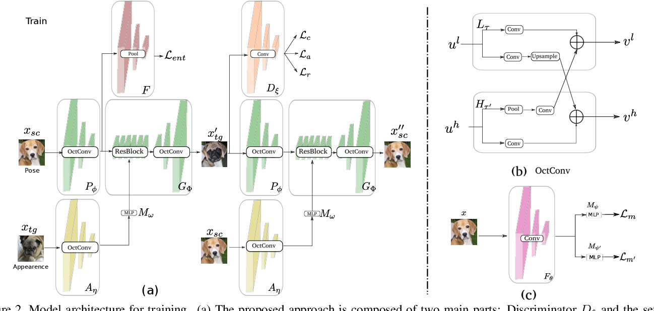 Figure 3 for Semi-supervised Learning for Few-shot Image-to-Image Translation
