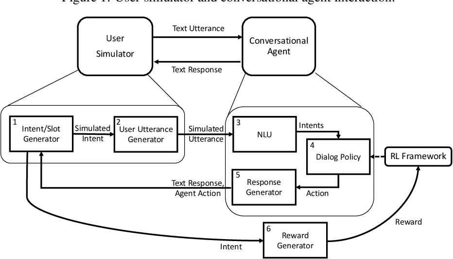 Figure 2 for Towards Personalized Dialog Policies for Conversational Skill Discovery