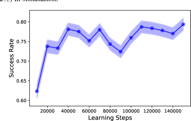 Figure 4 for Towards Personalized Dialog Policies for Conversational Skill Discovery