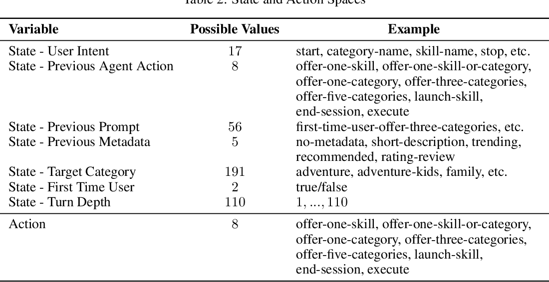 Figure 3 for Towards Personalized Dialog Policies for Conversational Skill Discovery