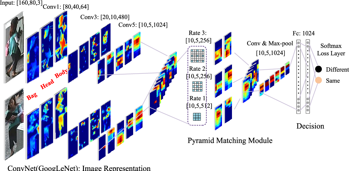 Figure 3 for Pyramid Person Matching Network for Person Re-identification