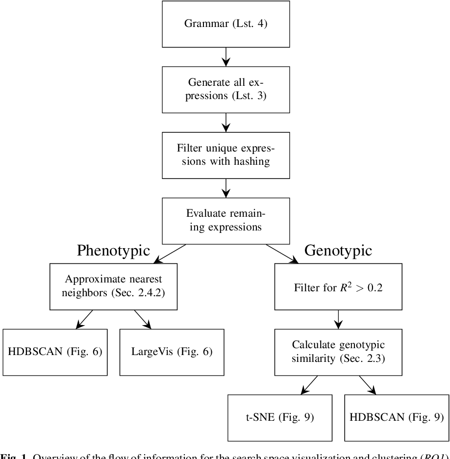 Figure 1 for Cluster Analysis of a Symbolic Regression Search Space