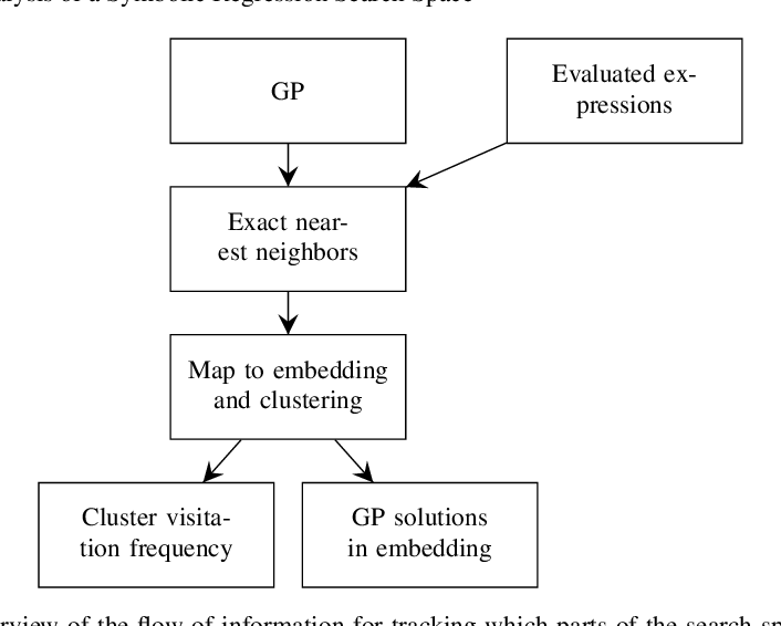 Figure 2 for Cluster Analysis of a Symbolic Regression Search Space