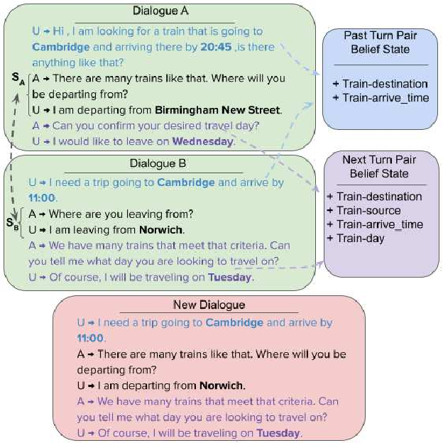 Figure 1 for A Simple But Effective Approach to n-shot Task-Oriented Dialogue Augmentation