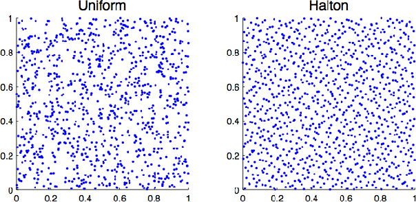 Figure 1 for Quasi-Monte Carlo Feature Maps for Shift-Invariant Kernels