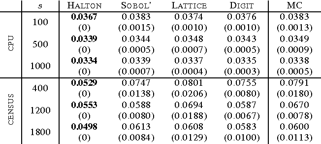 Figure 2 for Quasi-Monte Carlo Feature Maps for Shift-Invariant Kernels