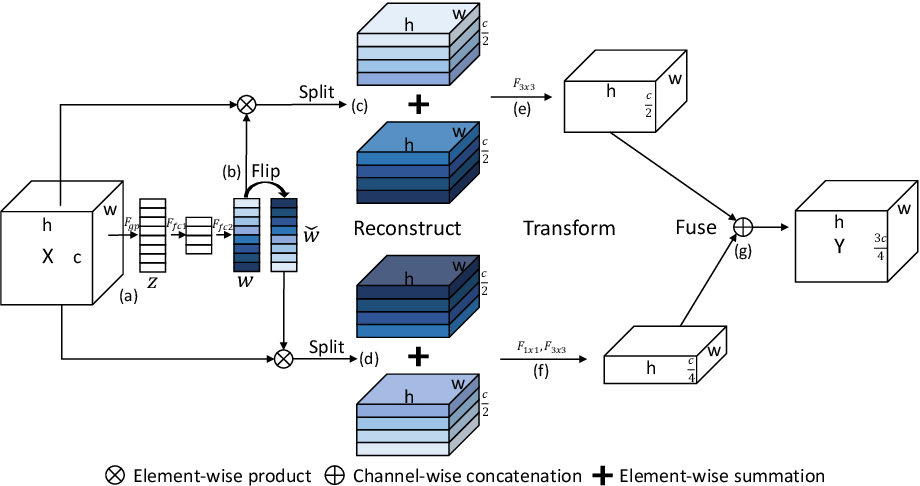 Figure 1 for SlimConv: Reducing Channel Redundancy in Convolutional Neural Networks by Weights Flipping